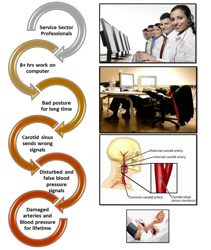 Posture and Pressure