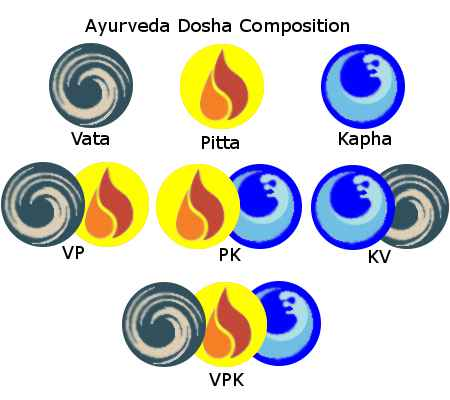 ayurveda-dosha-composition